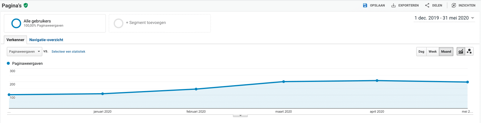 Analytics screenshot van een pagina die stijgt in ranking door SEO optimalisatie